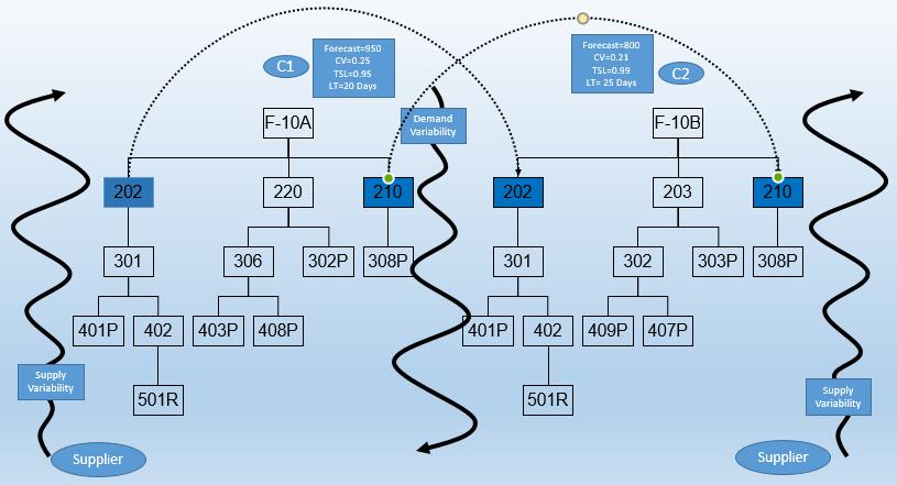 Leveraging SAP IBP Demand Driven Material Requirements