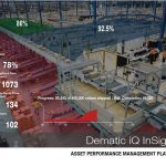Warehouse Performance Management Software Maximises Operational Efficiency