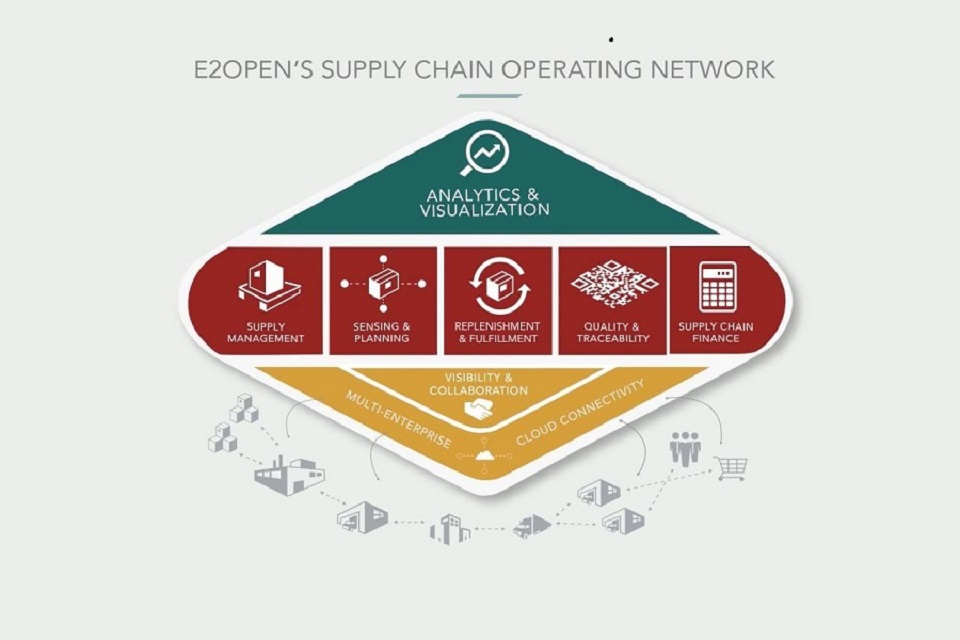 E2open's Supply Chain Workflows to Power Billions of Connected Mobile Devices