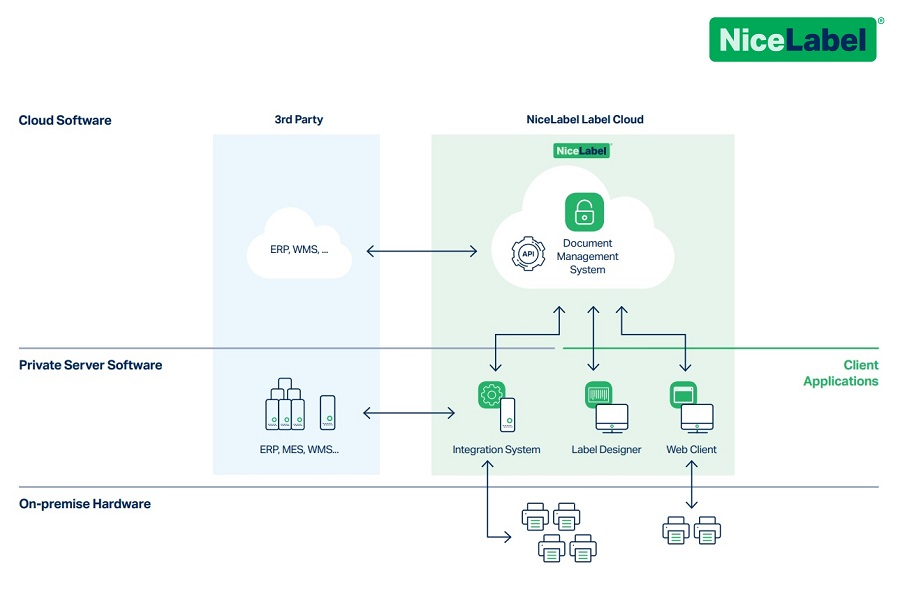 NiceLabel launches market's first public cloud-based label management system