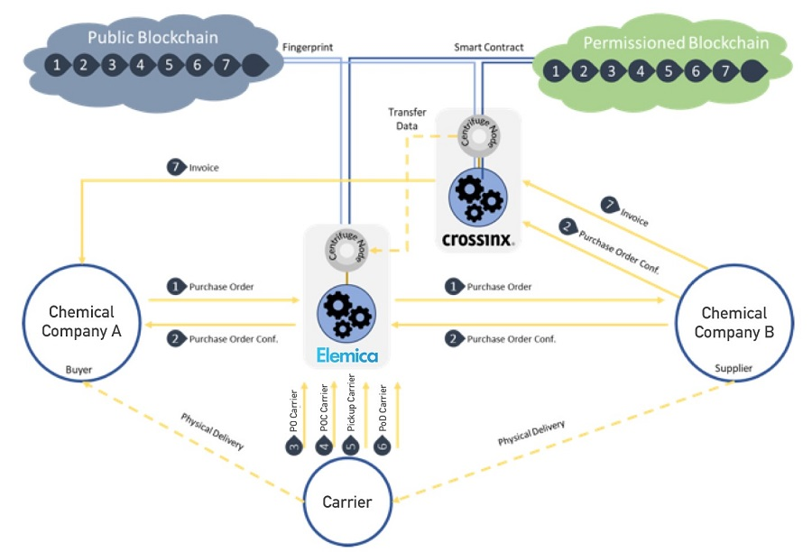 https://itsupplychain.com/wp-content/uploads/2019/01/Elemica-and-crossinx-Deliver-Blockchain-Pilot-for-Leading-Global-Chemical-Manufacturers-900-x-612.jpg