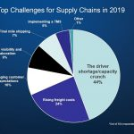 Driver Shortage/Capacity Crunch Voted Biggest Challenge for Supply Chains in 2019