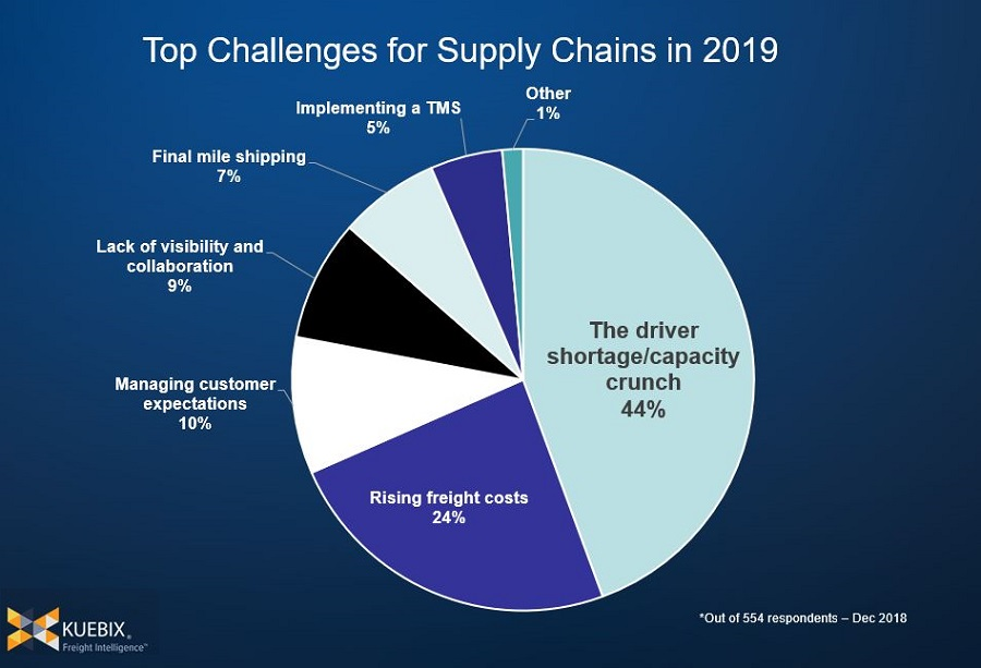 https://itsupplychain.com/wp-content/uploads/2019/01/Kuebix-Top-Challenges-for-Supply-Chains-in-2019-900-x-613.jpg