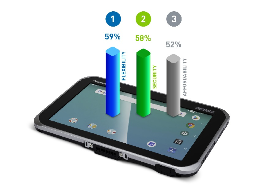Android on the march in business but security a concern, says new research