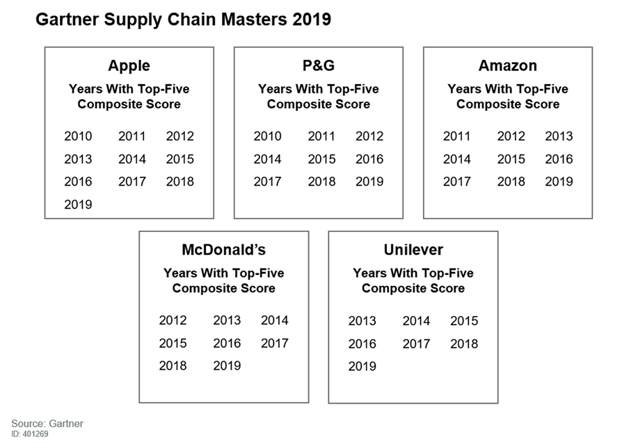 Gartner Announces Rankings of the 2019 Supply Chain Top 25