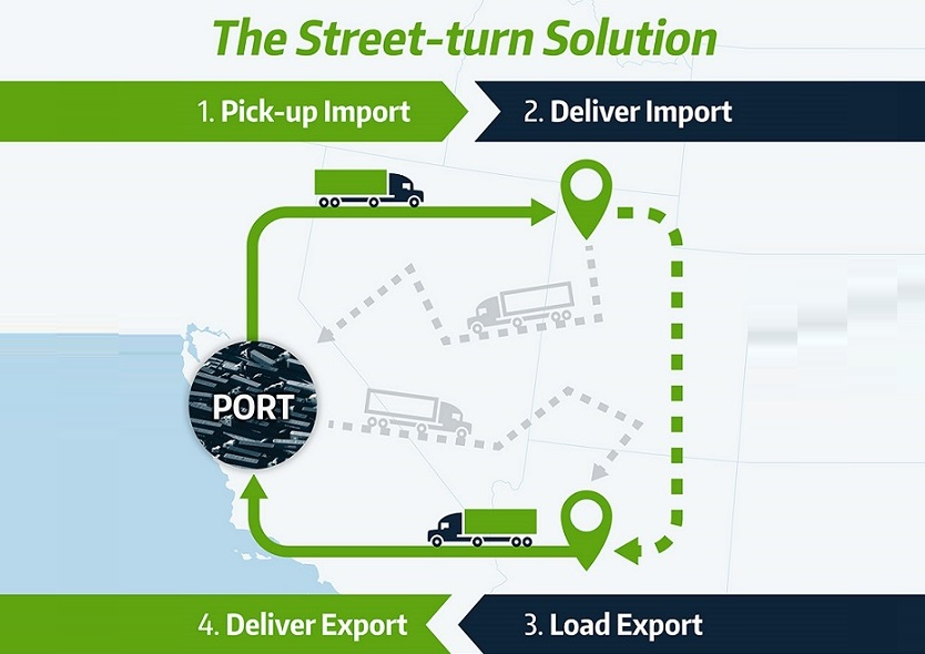 https://itsupplychain.com/wp-content/uploads/2019/06/The-Street-Turn-Solution-4-834x590-900x636-1.jpg