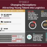 Ticking timebomb of logistics' skills deficit revealed in new report