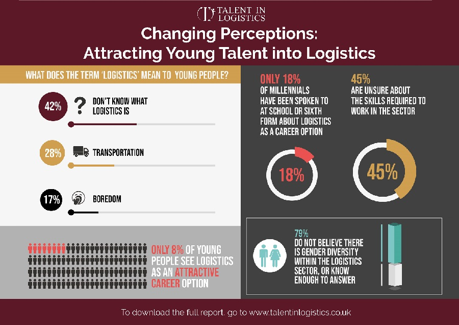 https://itsupplychain.com/wp-content/uploads/2019/06/TiL-Changing-Perceptions-Infographic-900x636.jpg