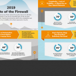 FireMon's 2019 State of the Firewall Report Reveals Lack of Automation