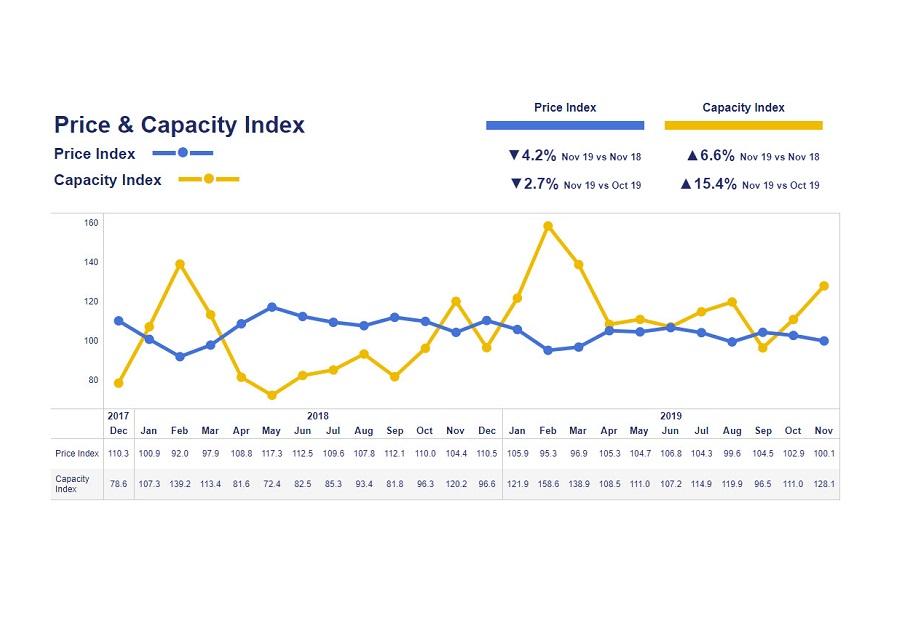 https://itsupplychain.com/wp-content/uploads/2019/12/Grafik_TMM_Monthly-development-of-the-price-and-capacity-index_Nov_free-900x636.jpg