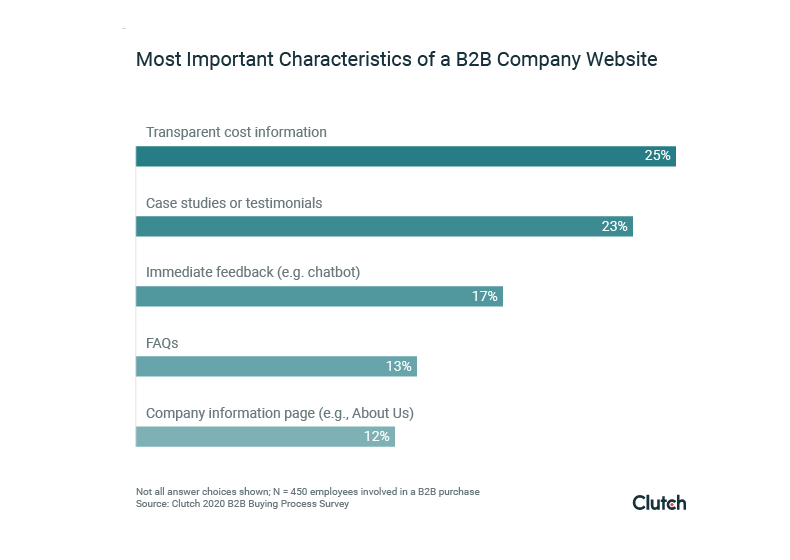 B2B Buyers Most Concerned About Transparent Cost Information on Companies' Websites, Highlighting Importance of Trust in B2B Sales Funnel