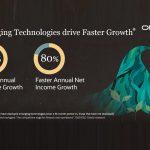 New Study: AI Helps Organisations Grow Profits 80 Percent Faster
