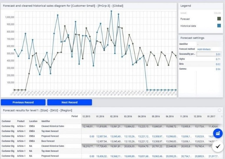 AIMMS Launches Demand Forecasting Navigator, Enabling Planners to Create Demand Projections Much Faster with Less Manual Effort