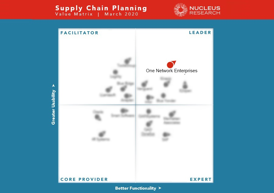 One Network Enterprises Named a Leader in Nucleus Research 2020 Supply Chain Planning Technology Value Matrix