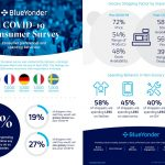 Blue Yonder Research Reveals Dramatic Shift in Shoppers' Behavior Since COVID-19