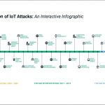 """Evolution of IoT Attacks"" study exposes the arms race between cybercriminals and cybersecurity"