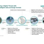 Siemens expands ODB data exchange format; adds electronics manufacturing information flow to comprehensive digital twin