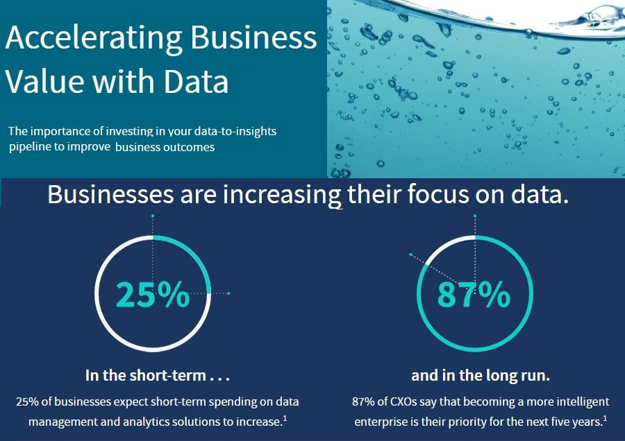 Global Study Sponsored by Qlik Finds Strong Relationship Between Optimizing Data Pipelines & Business Value