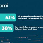 Boomi Connections Survey: Remote Work, Interpersonal Isolation Leave People Looking for New Ways to Connect