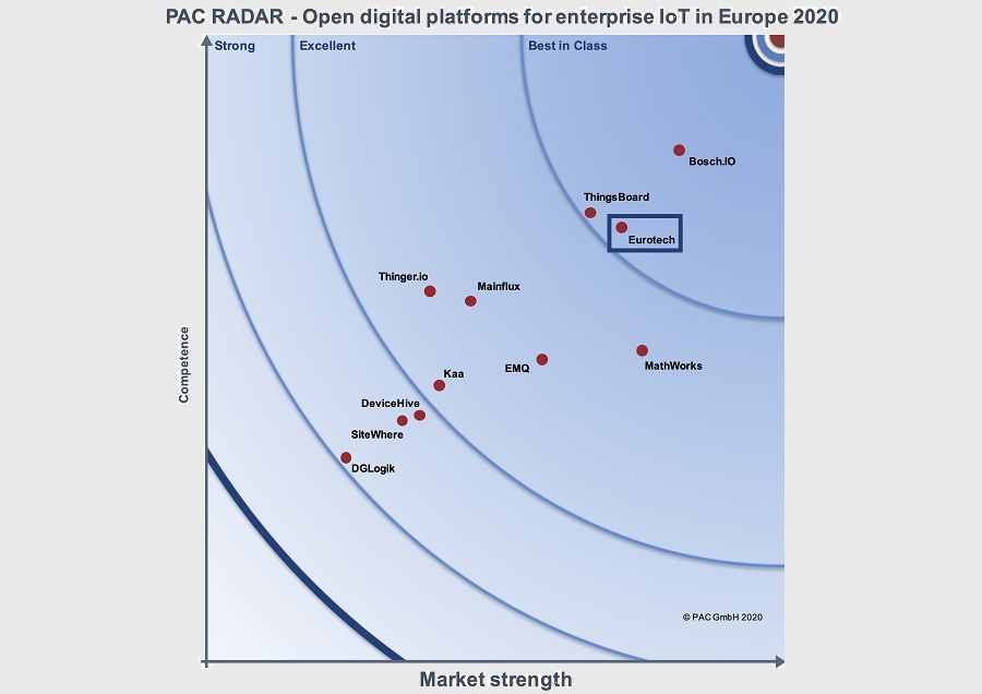 """Eurotech once more positioned Best in Class in """"IoT platforms based on open source"""" by PAC (teknowlogy Group)"""