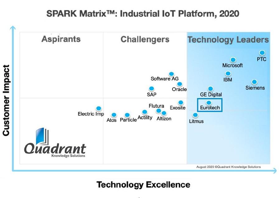 Eurotech is Leader in SPARK Matrix™: Industrial IoT (IIoT) Platforms, 2020