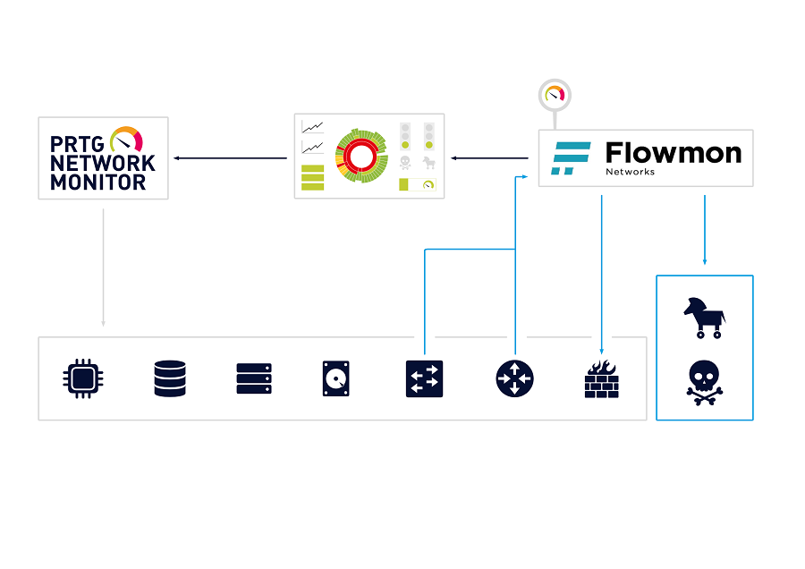 Paessler & Flowmon Networks team up to deliver advanced reliability and security for IT networks