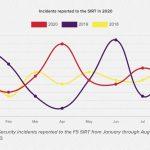 COVID-19 Sparks Big DDoS & Password Login Attack Surge