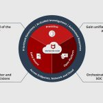 McAfee launches truly integrated architecture to secure cloud native application ecosystem