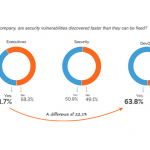 Netsparker Research Finds Executive Overconfidence is a Security Risk