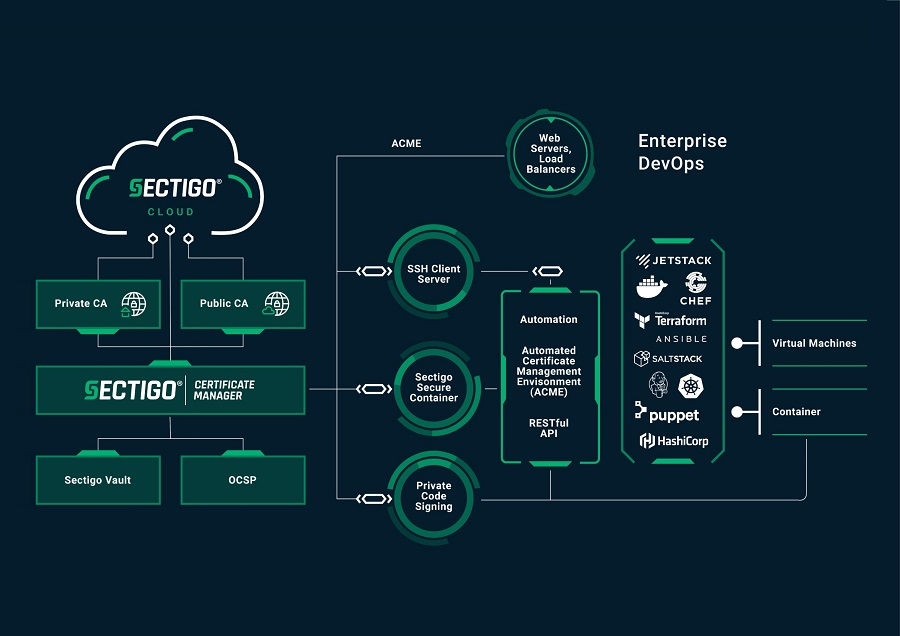 Sectigo Helps DevSecOps Teams Speed Application Deployment Securely with 5 More Integrations