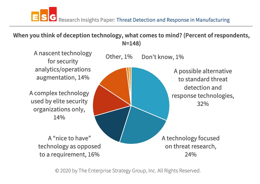 53% of Manufacturing Organizations Say Operational Technology is Vulnerable to Cyber-attacks