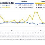 Road transport capacity on the European spot market is rising significantly while prices are falling