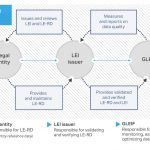 GLEIF Launches New Stakeholder Group to Accelerate the Integration of LEIs in Digital Certificates