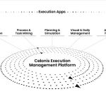 Celonis Launches New Execution Management Innovations To Eliminate Billions in Corporate Inefficiencies