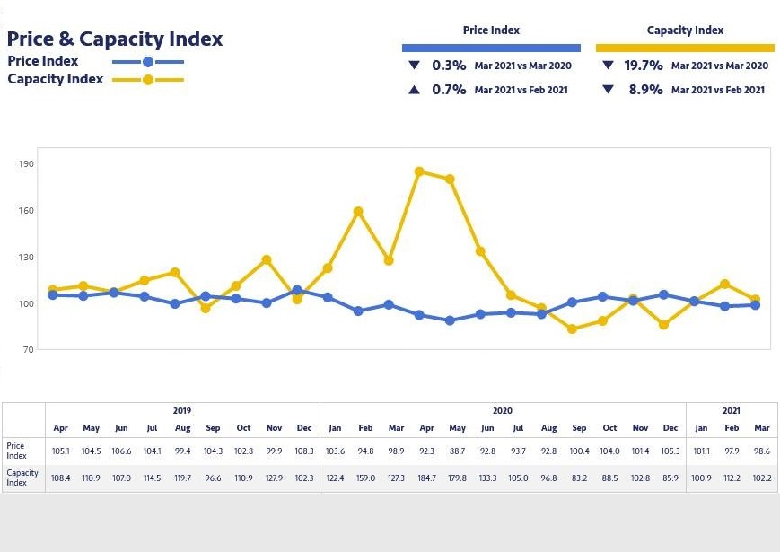 One year into the Corona pandemic: Road transport capacity & prices on the European spot market are normalising