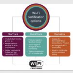 Wi-Fi Alliance® simplifies testing & expands Wi-Fi CERTIFIED™ paths