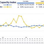 European spot market for road transport at extreme levels