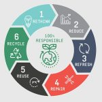 100% Group launches circular retail display sustainability services to help tackle climate emergency