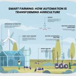 Smart Farming: How Automation Is Shaping the Future of Agriculture